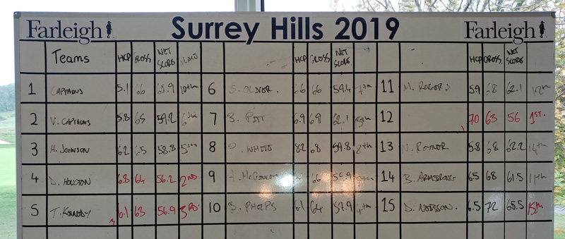 Final results board on the day